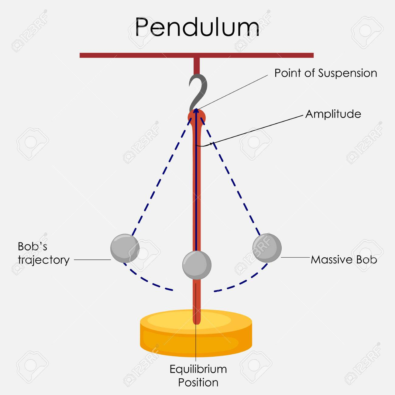 hight resolution of education chart of physics for simple pendulum diagram stock photo 80713893