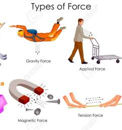 education chart of physics for different types of force diagram [ 1300 x 866 Pixel ]