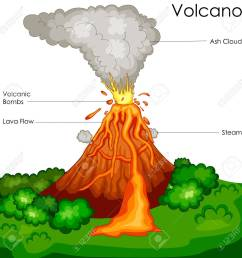 education chart of science for volcano diagram stock photo 80713902 [ 1300 x 1300 Pixel ]