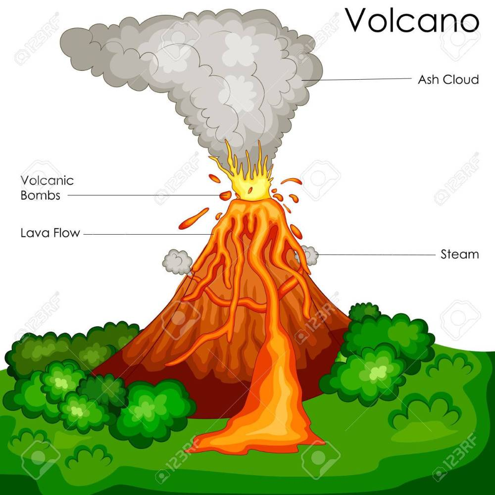 medium resolution of education chart of science for volcano diagram stock photo 80713902