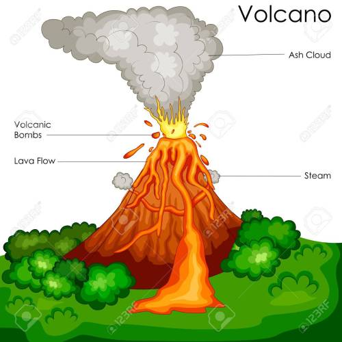 small resolution of education chart of science for volcano diagram stock photo 80713902