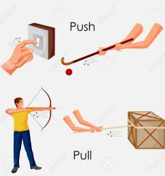 education chart of physics for push and pull diagram stock photo 80713901 [ 1300 x 1300 Pixel ]