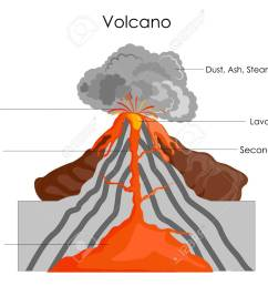 education chart of science for volcano diagram stock photo 98962088 [ 1300 x 974 Pixel ]