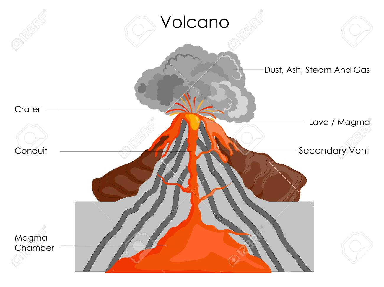 hight resolution of education chart of science for volcano diagram stock photo 98962088
