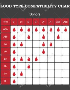 Blood type compatibility chart royalty free cliparts vectors and also selowithjo rh