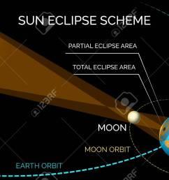 solar eclipse diagram sun and moon orbiting eclipse scheme vector illustration stock vector  [ 1300 x 827 Pixel ]