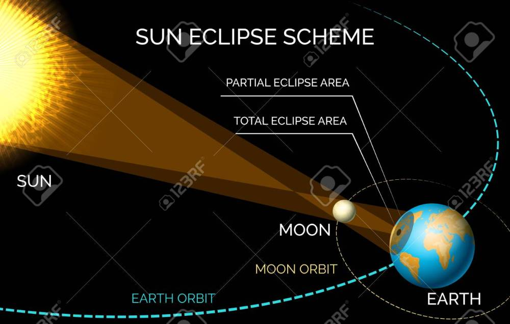 medium resolution of solar eclipse diagram sun and moon orbiting eclipse scheme vector illustration stock vector