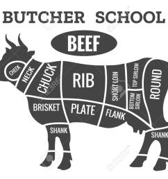 cow butcher diagram cutting beef meat or steak cuts diagram cow butcher diagram beef meat diagram [ 1300 x 945 Pixel ]