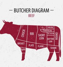 butcher shop diagram wiring diagram online steer butchering diagram 1 2 beef butchering diagram [ 1300 x 1137 Pixel ]