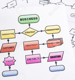 flow chart of business process analysis with arrows and words in colorful process flow chart  [ 1300 x 866 Pixel ]