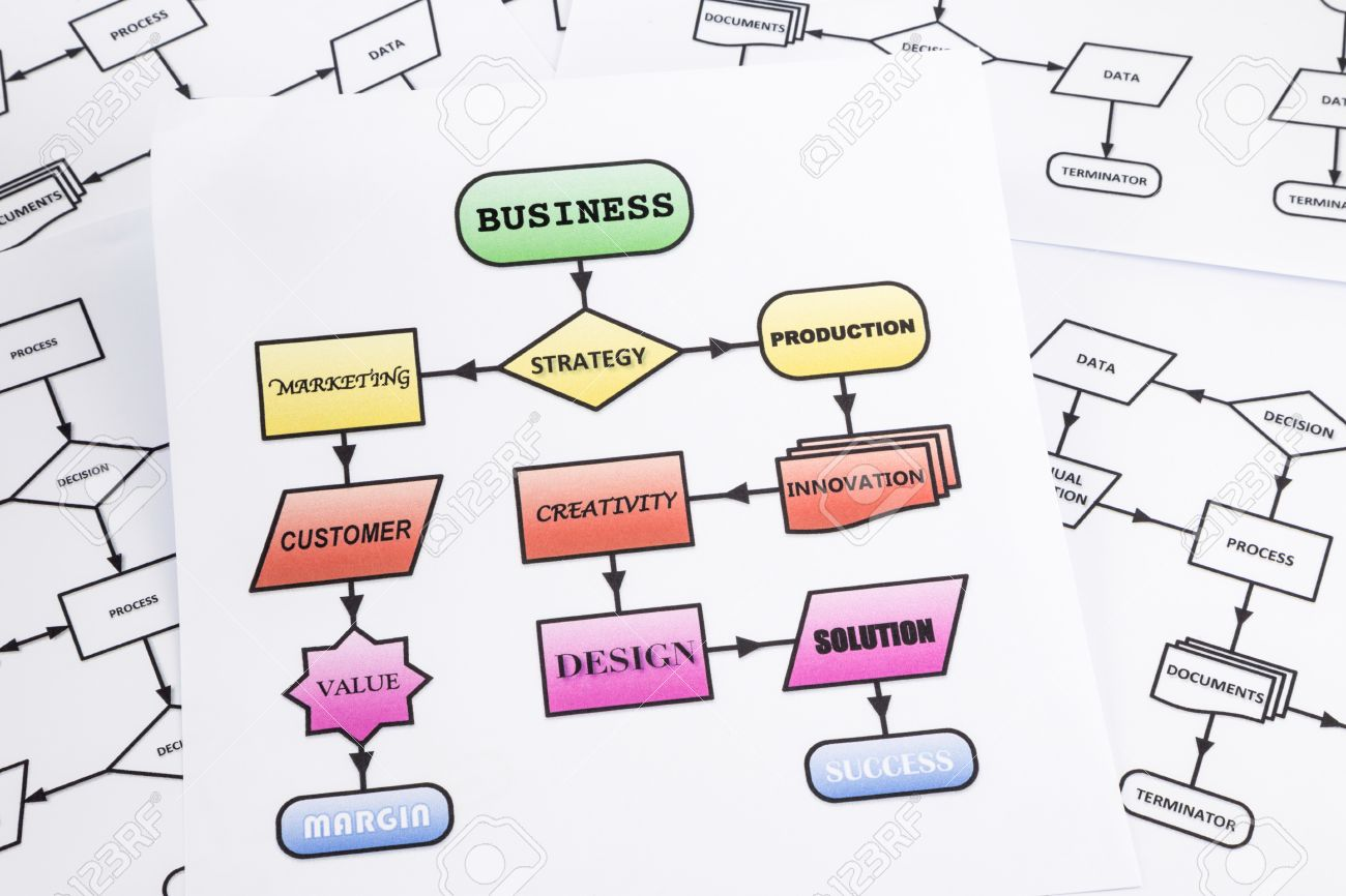 hight resolution of flow chart of business process analysis with arrows and words in colorful process flow chart