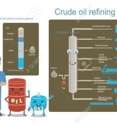 plant engineering gas and oil chart showing distillation of crude oil and refined oil info graphic [ 1300 x 919 Pixel ]