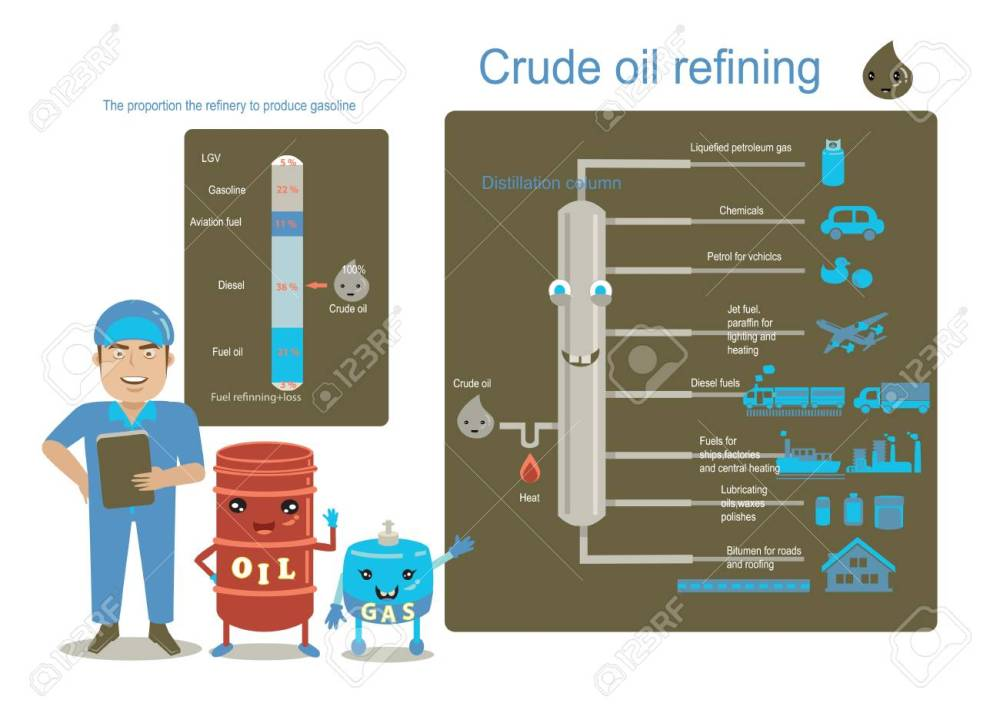 medium resolution of plant engineering gas and oil chart showing distillation of crude oil and refined oil info graphic