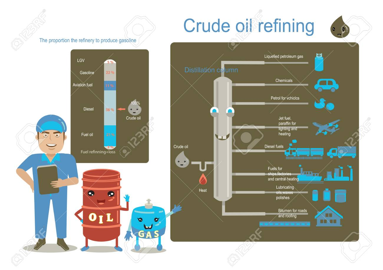 hight resolution of plant engineering gas and oil chart showing distillation of crude oil and refined oil info graphic