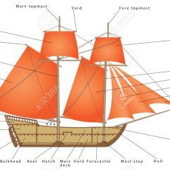 Parts Of A Pirate Ship Diagram Kc Hilites Hid Wiring Sailboat Sailing Boat