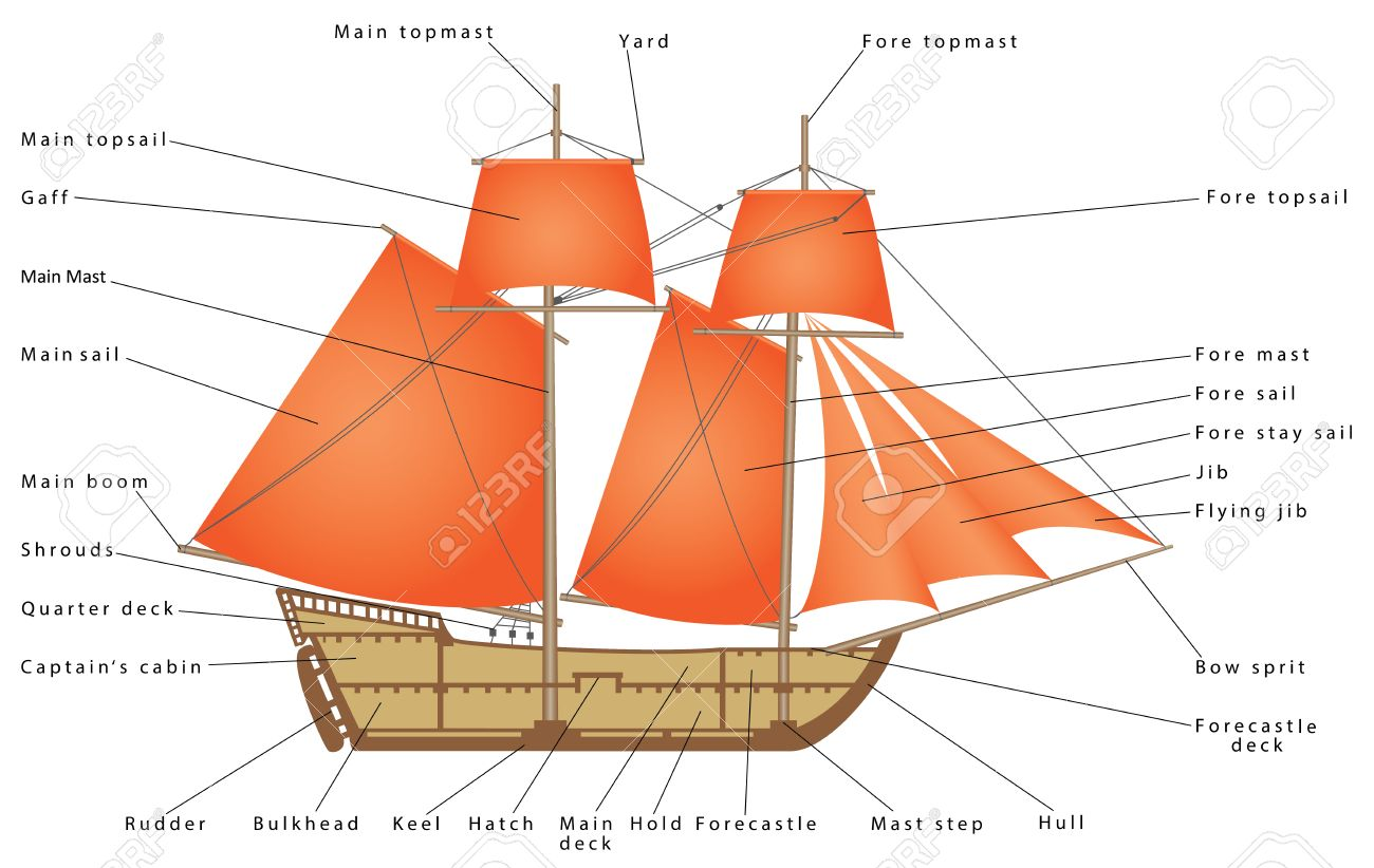 parts of a pirate ship diagram electric energy saver circuit sailboat sailing boat