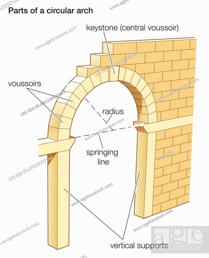 keystone arch diagram e revo brushless parts the of a circular stock photo picture and rights