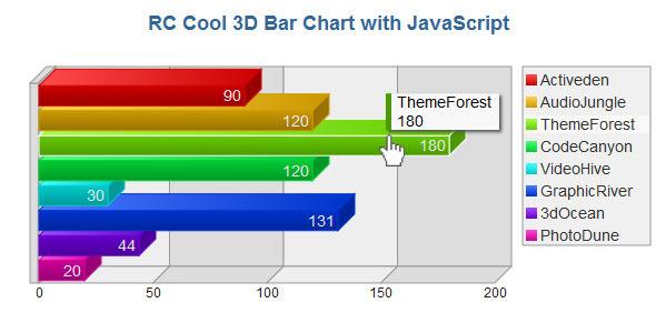 3d charts plugins code