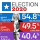 Election Results Elements | United States Election Package