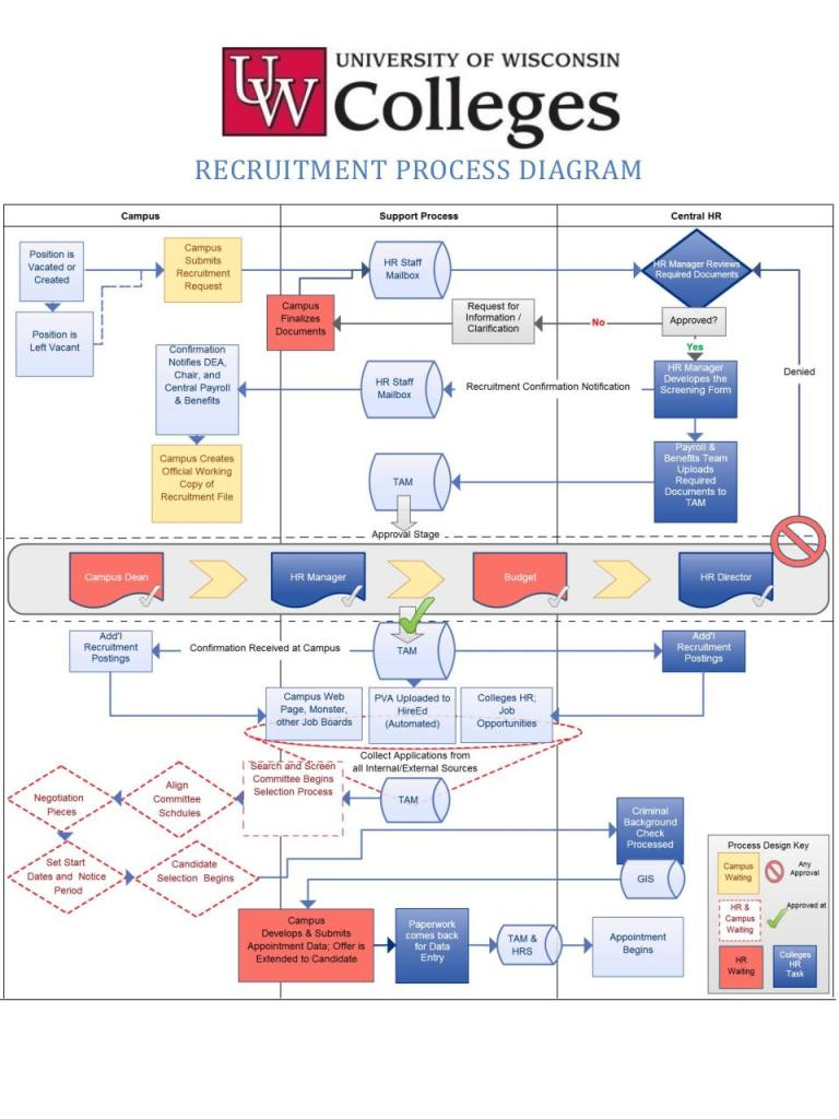 flow chart sample electrical wire labels how to draw a network process flow chart examples free - Hr Process Flow Chart Examples