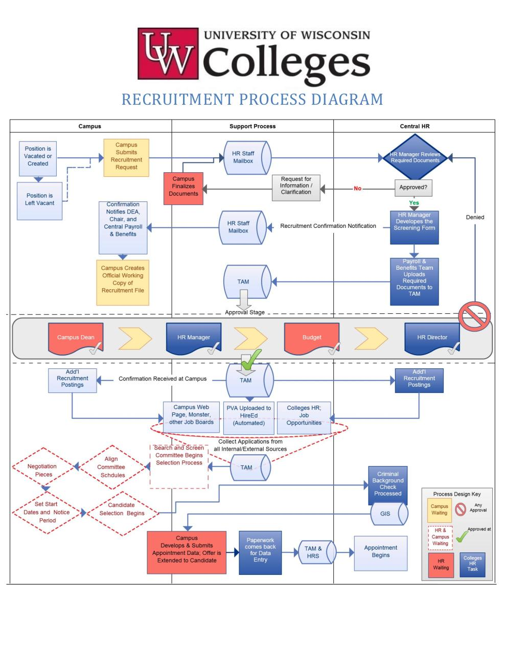 Recruitment Flow Chart Image Collections Free Any Chart Examples Flow Chart  Sample Process Flow Child Reward  Process Flow Chart Examples Free