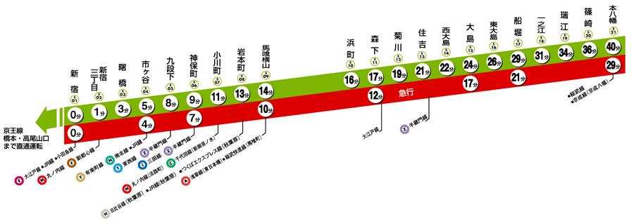 新宿線路線