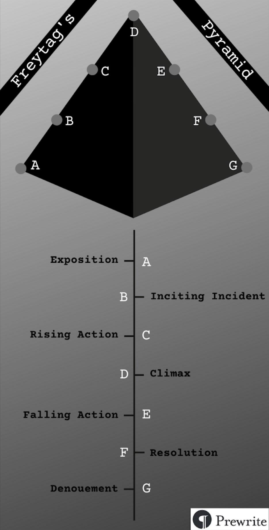 Freytag Pyramid : freytag, pyramid, Scaling, Freytag's, Pyramid, Prewrite