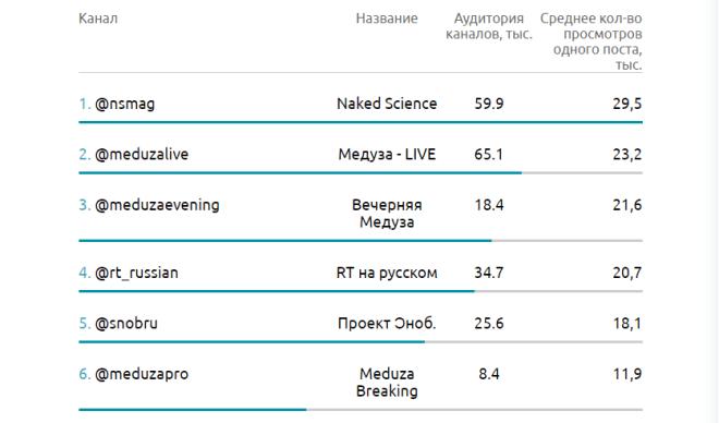 Рейтинг телеграм-каналов