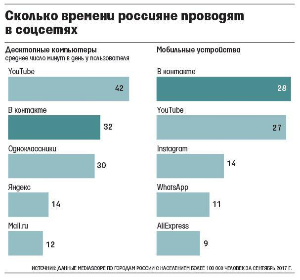 Сколько времени россияне проводят в соцсетях.