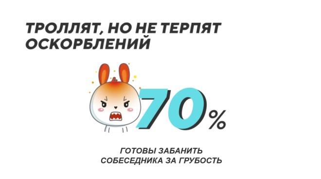 """Исследование """"ВКонтакте"""""""