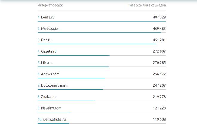 Топ-10 самых цитируемых интернет-ресурсов в соцмедиа