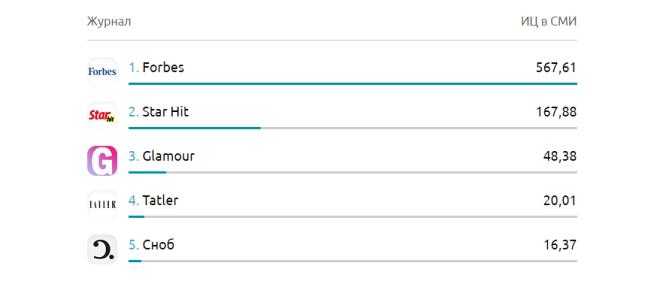 Топ-5 самых цитируемых журналов в СМИ
