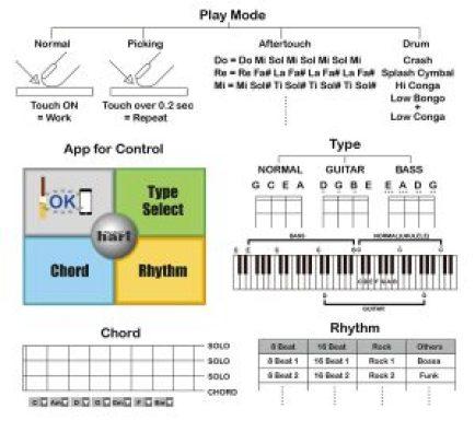 At last! A MIDI ukulele – PR Gomez