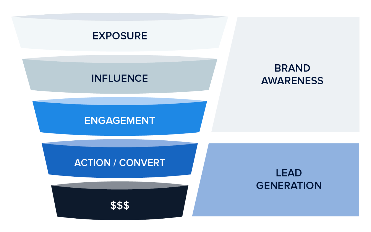 Instapage Graph Brand Awareness Lead Generation Inverted pyramid
