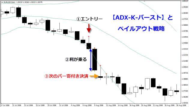 プライスアクション・ベイルアウト戦略・ADX-K-バーストとプライス・ストラクチャーFX01