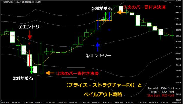 プライスアクション・ベイルアウト戦略・ADX-K-バーストとプライス・ストラクチャーFX03