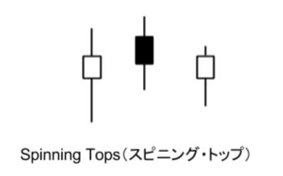 プライスアクション・トレード教室:ロウソク足1本のプライスアクションを診るコツ●Spinning Top(スピニングトップ)編(Vol.012)