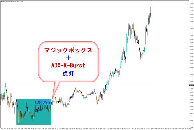 マジックボックスFX+ADX-K-バースト