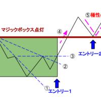 プライスアクションJAPAN_くまひげ先生のマジックボックスFX