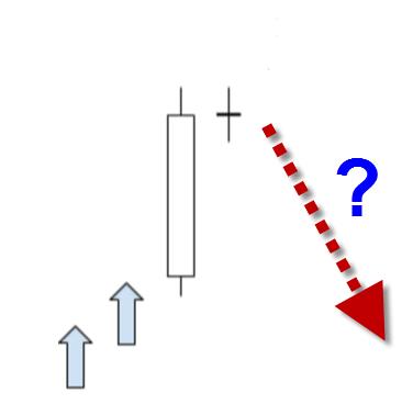 【69%の高確率】◆ローソク足パターンで同時線(Doji)が出現したら、膨大なデーター基に教科書とは逆の判断を!