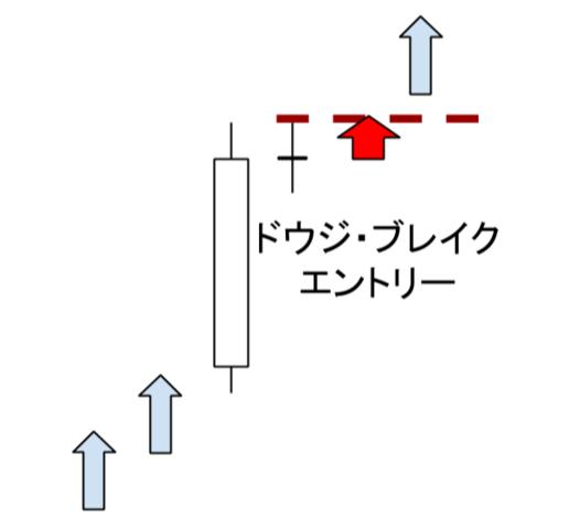同時線(ドウジ)ブレイクは高確率トレード手法◆【69%の高確率】『ベアリッシュ・ドウジ・スター』の実践