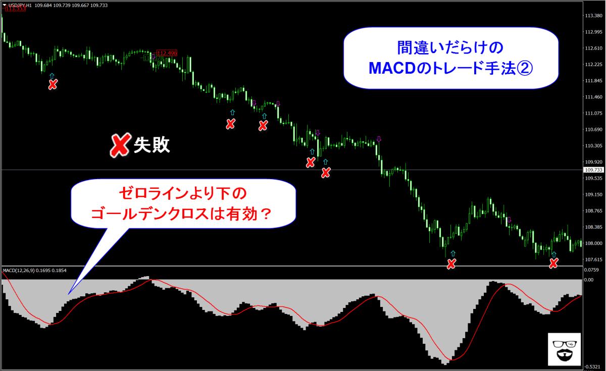 間違いだらけの『MACD』トレード手法◆投資の教科書やインディケーターの固定概念を壊せ!