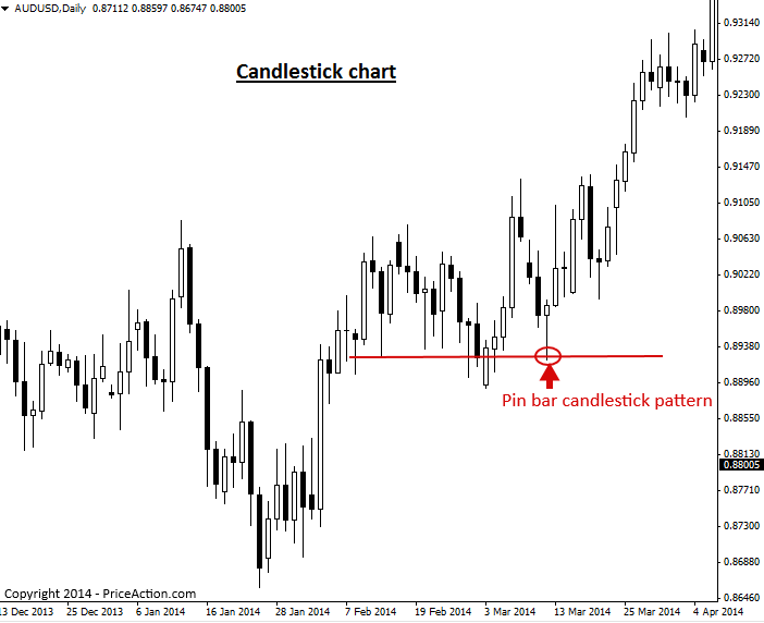 Introduction to Japanese Candlestick Patterns