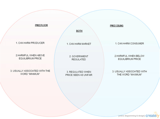 purpose venn diagram frontal rainfall price floor and ceiling compared - floors ceilings