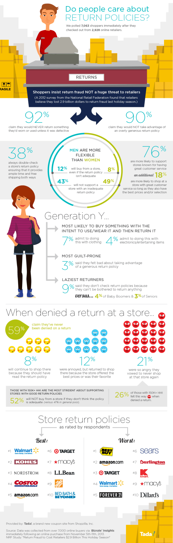 Online Return Policy Study - Infographic