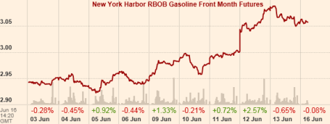 FT RBOB Gasoline 10 days to June 16