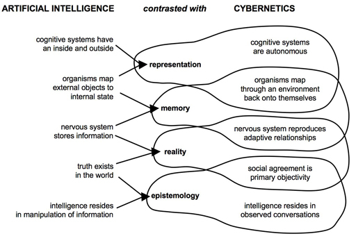ai vs cybernetics