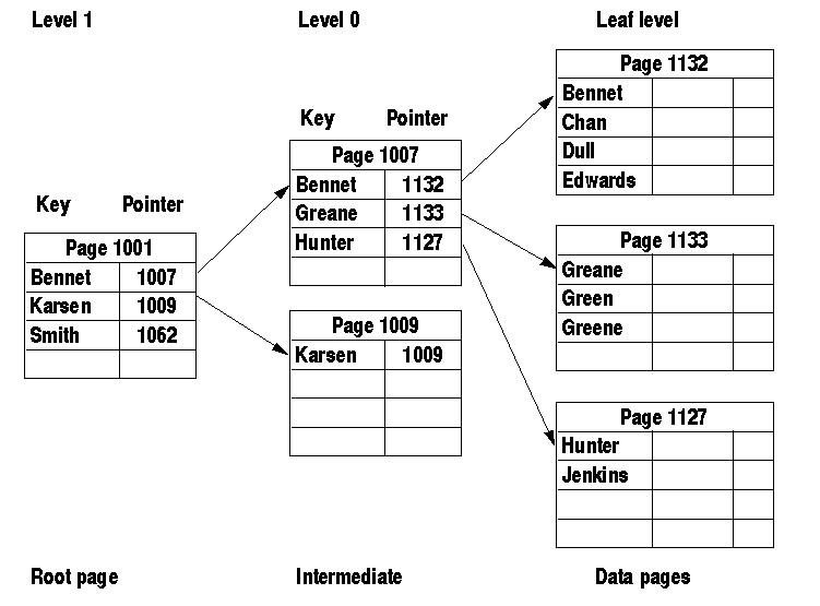 SQL INDEXING