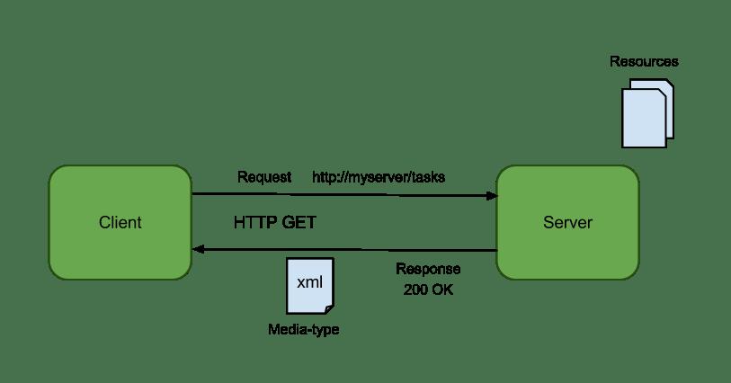 Creating A Rest Service Using Aspnet Web Api