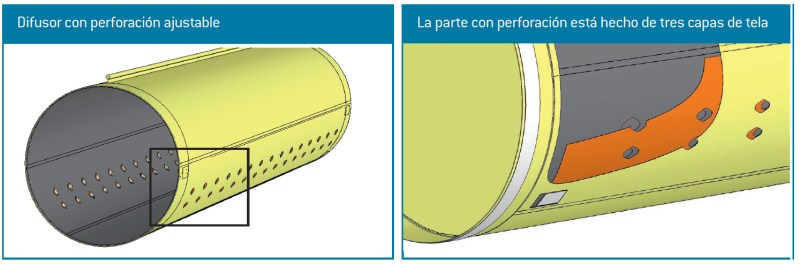 perforación ajustable